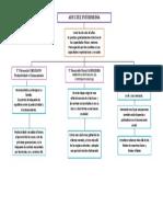 Adultez Intermedia- Mapa