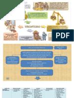 Mapaconceptual Doctrinas Eco