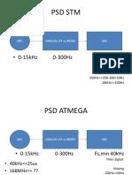 PSD STM