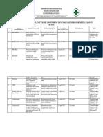 Bukti Pelaksanaan Tindak Lanjut Hasil Monitoring Dan Evaluasi Indikator Mutu Layanan Klinis