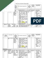 Tabel 2 Matriks Bandara Bomakia