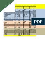 Estimasi Biaya Dan Timeline