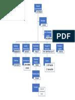 Struktur Organisasi Kontraktor