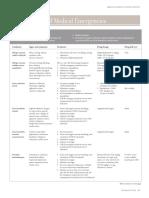 Management of Medical Emergencies-Printed