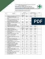 4.3.1.3 Hasil Analisis Pencapaian Indikator Pencapaian Kegiatan UKM