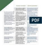 Acciones Correctivas y Preventivas Del Proyecto.
