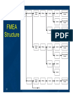 Fmeas Pdpc Example