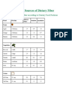 Food Sources of Dietary Fiber