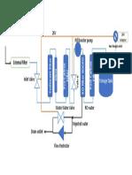 RO Filter Process