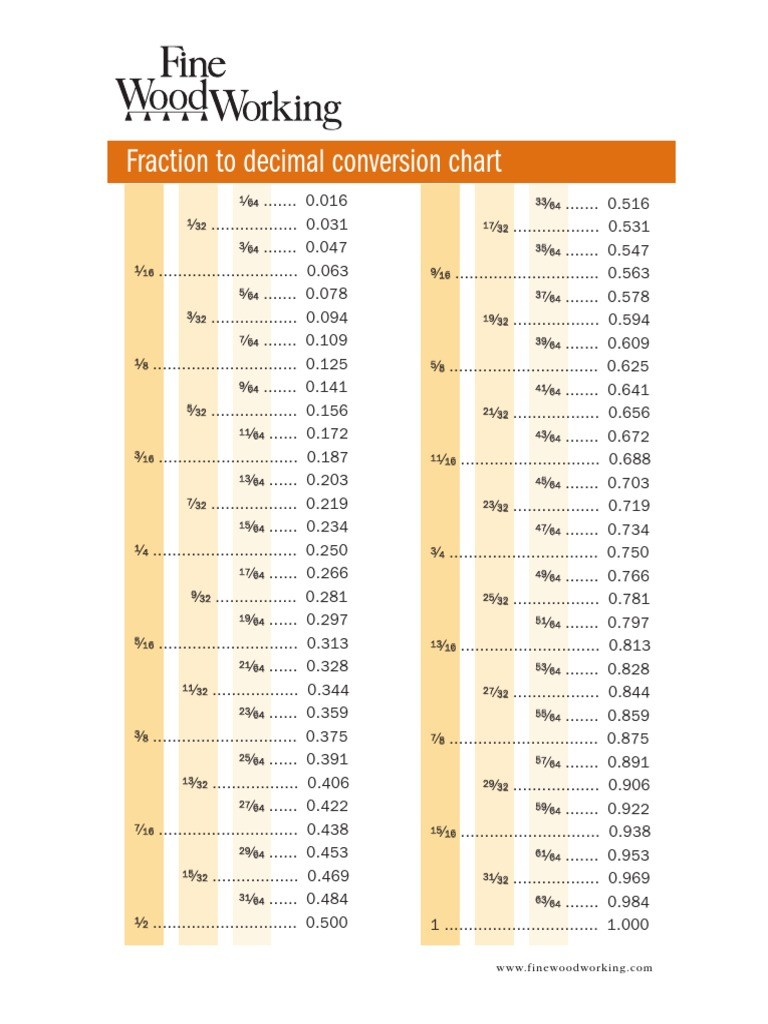 Incredible Fw Fraction Decimal Chart Encodings Mathematical Notation Beutiful Home Inspiration Cosmmahrainfo