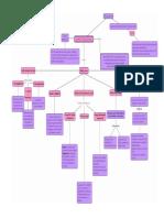 desarrollo organizacional mapa