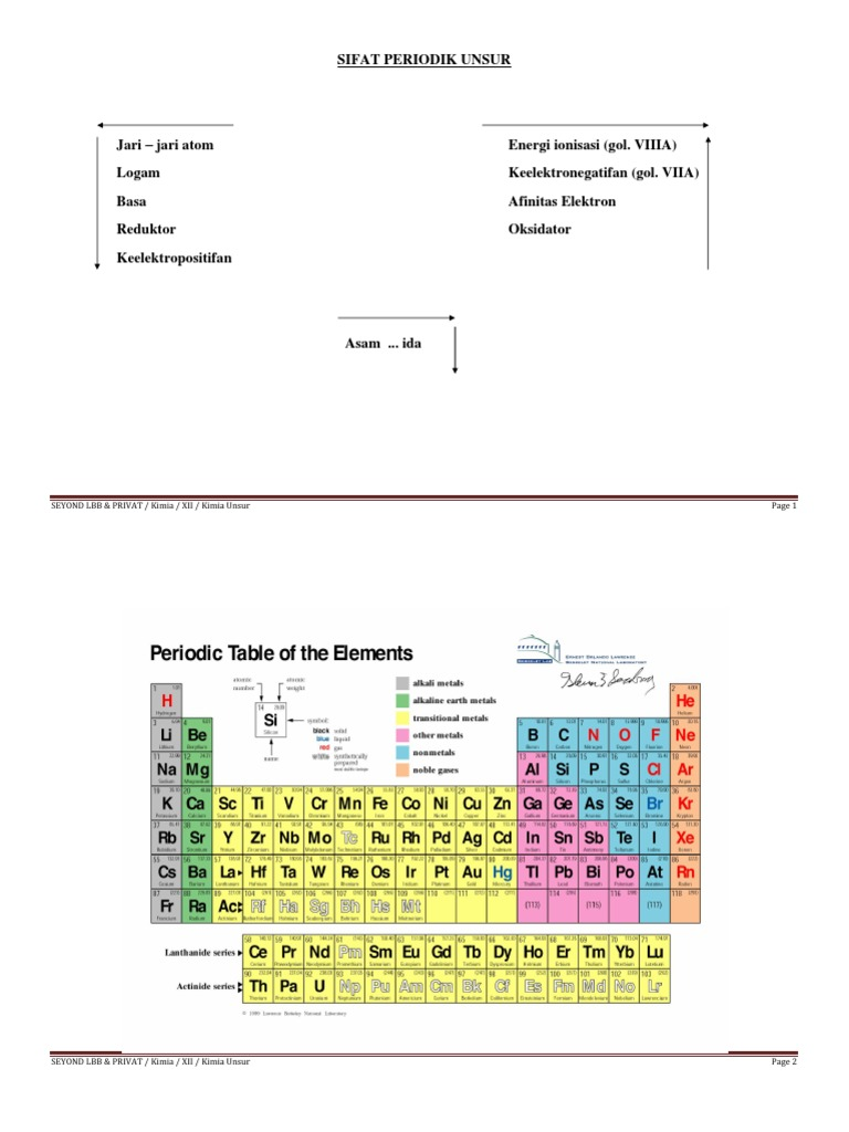 Modul kimia unsur sma kelas xii ccuart Images