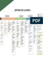 Linea de Tiempo Historia de La Banca