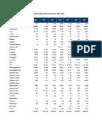Data Jumlah Tamu Asing BPS