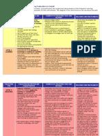 Kirkpatricks Evaluation Model