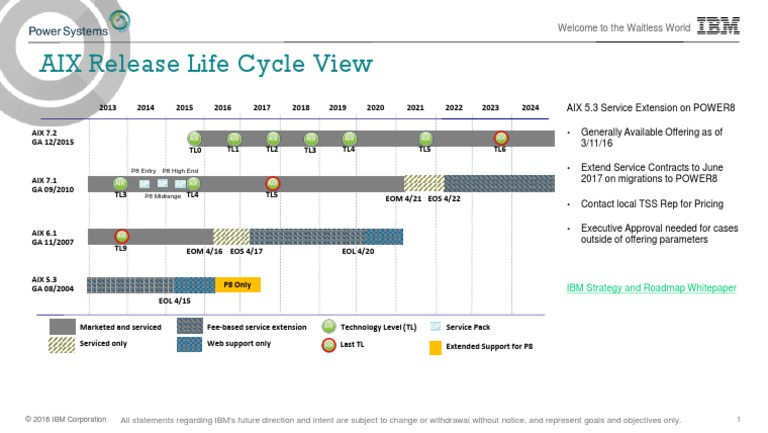 2016-04 AIX Roadmap and Lifecycle | Ibm | Com on disney road map, microsoft road map, comptia road map, lego road map, service and product road map, magellan road map, gulf oil road map,