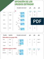 Clasificación de Los Aminoacidos