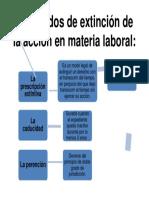 Los Modos de Extinción de La Acción en Materia Laboral