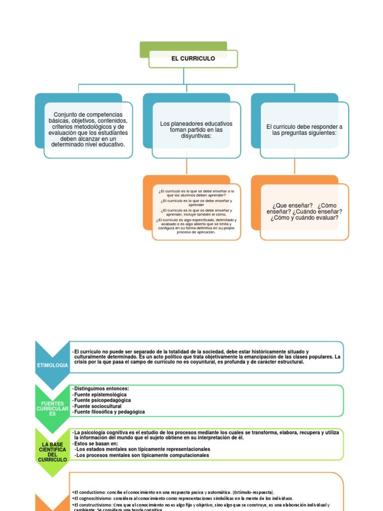 Mapa Conceptual Del Currículo