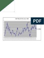S&P Cnx Nifty PE Ratio