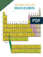 TABLA PERIÓDICA OFICIAL.docx