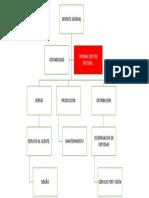 Organigrama ALUACEROS
