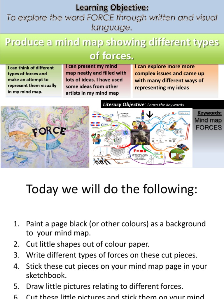 Force 1 Mind Map