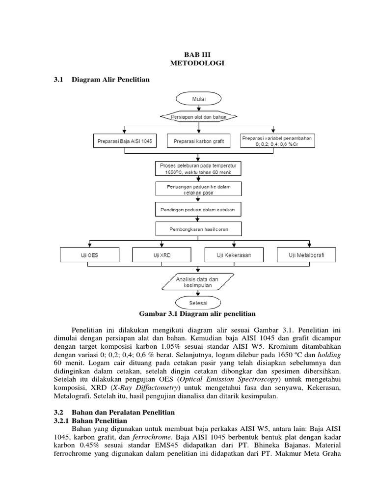 Proposal bab3 ccuart Choice Image
