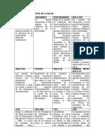 Unidad 1 - Paso 2 - Planificación de Una Serie de Hechos y Políticas en Una Línea Del Tiempo