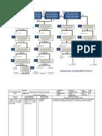 Diagrama Decisión RCM