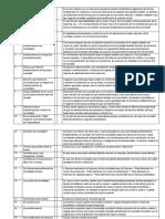 Guia de Estudio 1o Parcial Contabilidad Corporativa