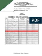 Daftar Alergi Dan Rohani