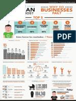 Por Qué Las PYMES Fracasan - Failure Institue PDF