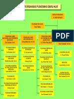 Struktur Organisasi CIBHIL