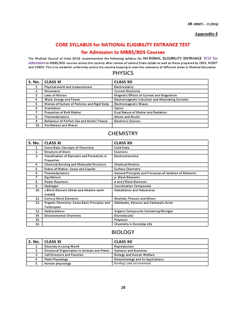 NEET-2016-Syllabus pdf | Chemical Reactions | Magnetic Field
