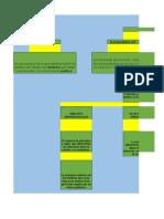 Mapa Conceptual de La Ciencia Administrativa