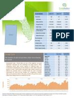 Okaloosa County Single Family Homes Market September 2017
