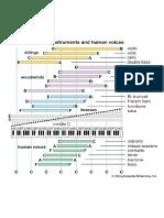 Classificação Vocal 2
