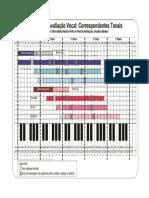 Classificação Vocal