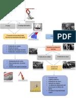 mapa conceptual taylorismo y fordismo