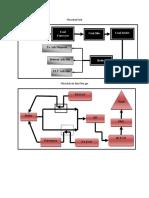 Flow Chart pembangkit listrik