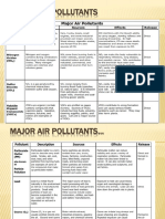 Pollutant Resources