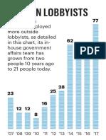 Amazon Lobbyists