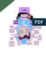 Mapa Conceptual Escuela Dominical