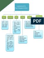 Trabajo2 - Fundamentos PMI