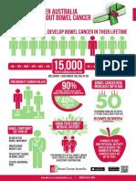 Bowel statistics
