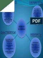 Mapa Mental Derecho Sucesoral