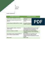 Cuadro Comparativo desarrollo sustentable y sostenible