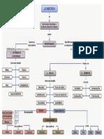 Mapa Mental Prop de La Materia
