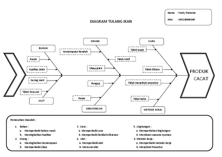 Diagram tulang ikan pdf diy wiring diagrams diagram tulang ikan rh es scribd com diagram tulang ikan mutu contoh diagram tulang ikan masalah ccuart Choice Image